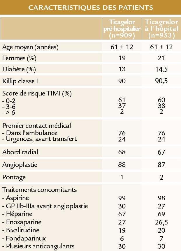L'étude ATLANTIC (ESC 2014)