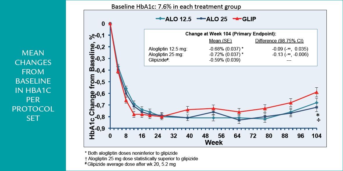 Grands changements de la Baseline vers l'HBA1C