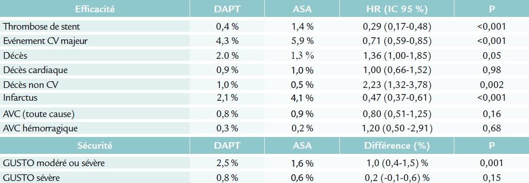 Résultats de l'étude DAPT (AHA 2014)