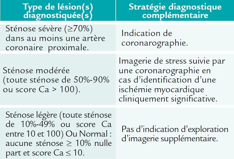 Plan de l'étude FACTOR-64 (AHA 2014)