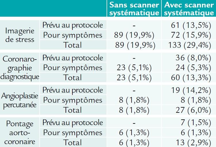 Les stratégies diagnostiques et thérapeutiques de l'étude FACTOR-64 (AHA 2014)