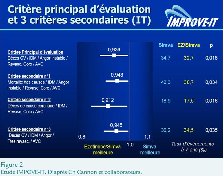 Deuxième partie des résultats de l'étude IMROVE-IT (AHA 2014)