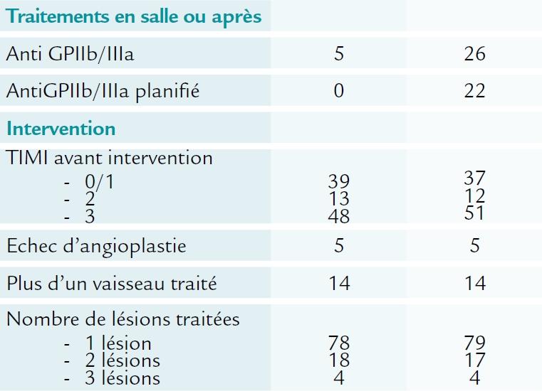 Population, 2ème partie, de l'étude MATRIX (ESC 2015)