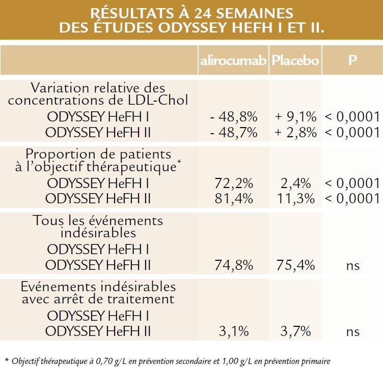 L'étude ODYSSEY (ESC 2014)