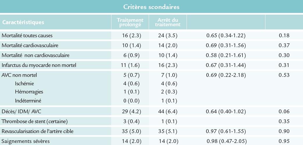 Résultats, les critères secondaires, de l'étude OPTIDUAL (ESC 2015)