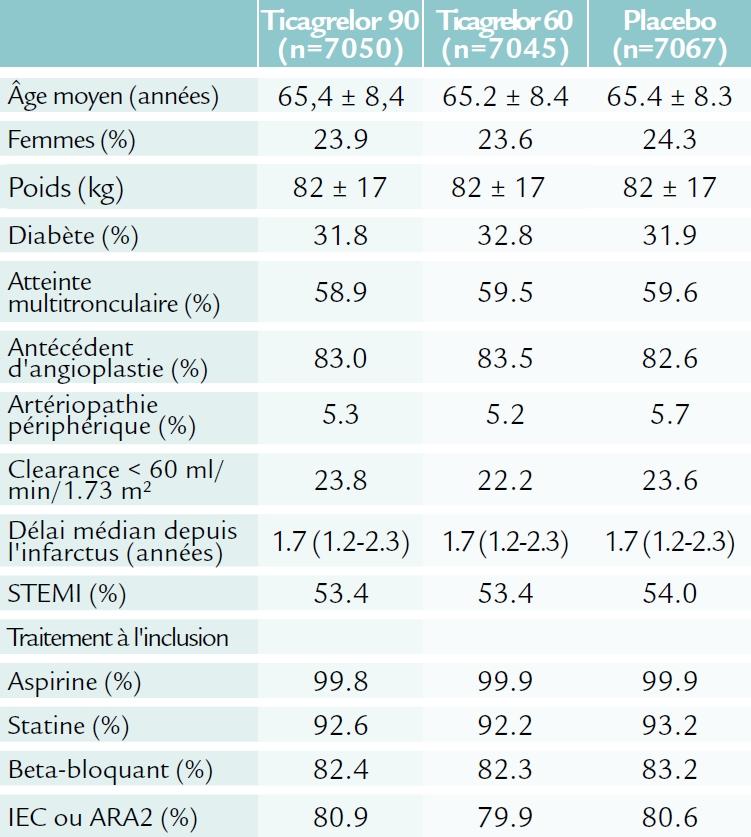 Population de l'étude PEGASUS-TIMI 54 (ACC 2015)