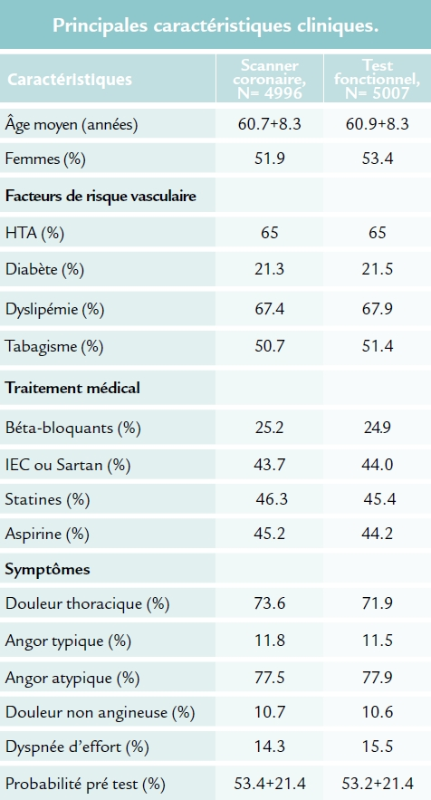 Caractéristiques cliniques de l'étude PROMISE (ACC 2015)