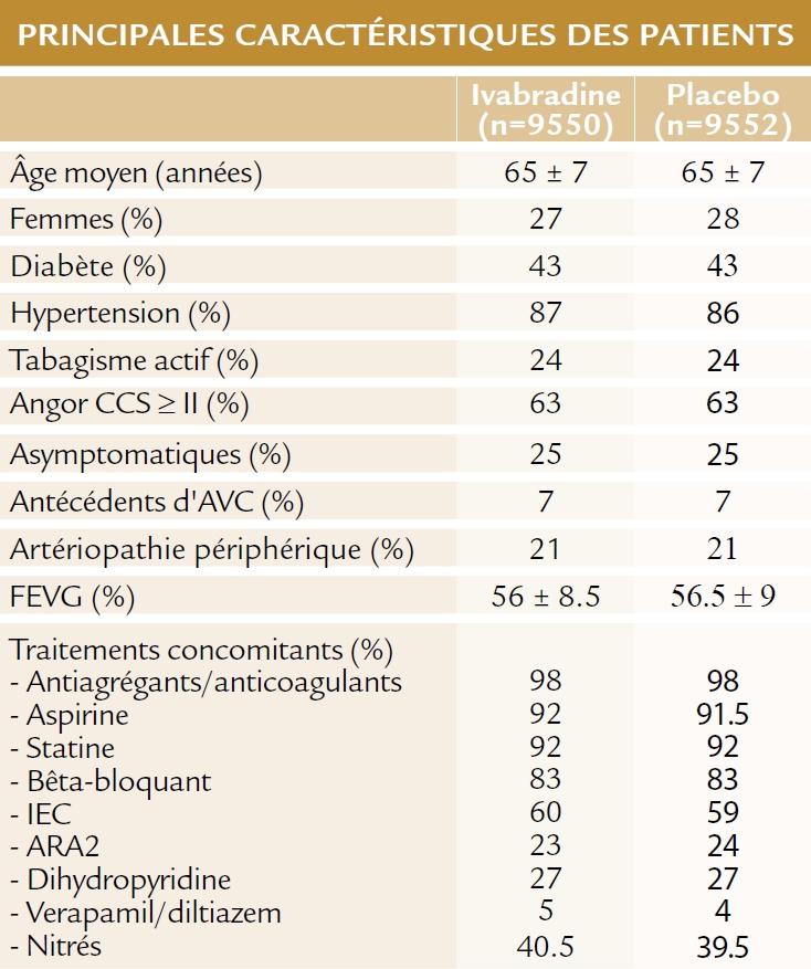 Caractéristiques des patients de l'étude SIGNIFY (ESC 2014)