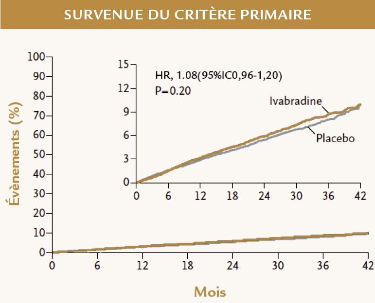 Résultats quant au critère primaire de l'étude SIGNIFY (ESC 2014)