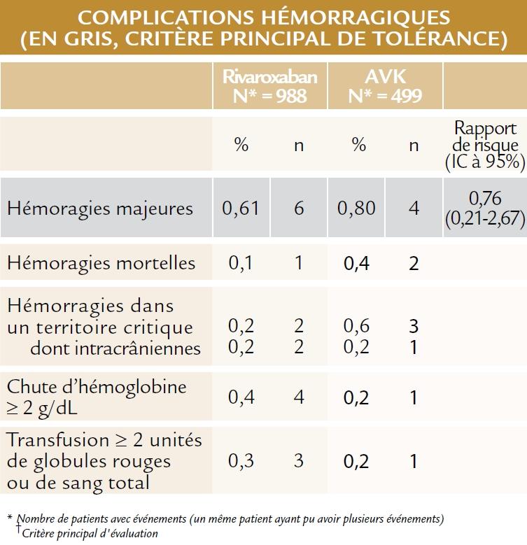 Résultats 2 de l'étude X-VERT (ESC 2014)