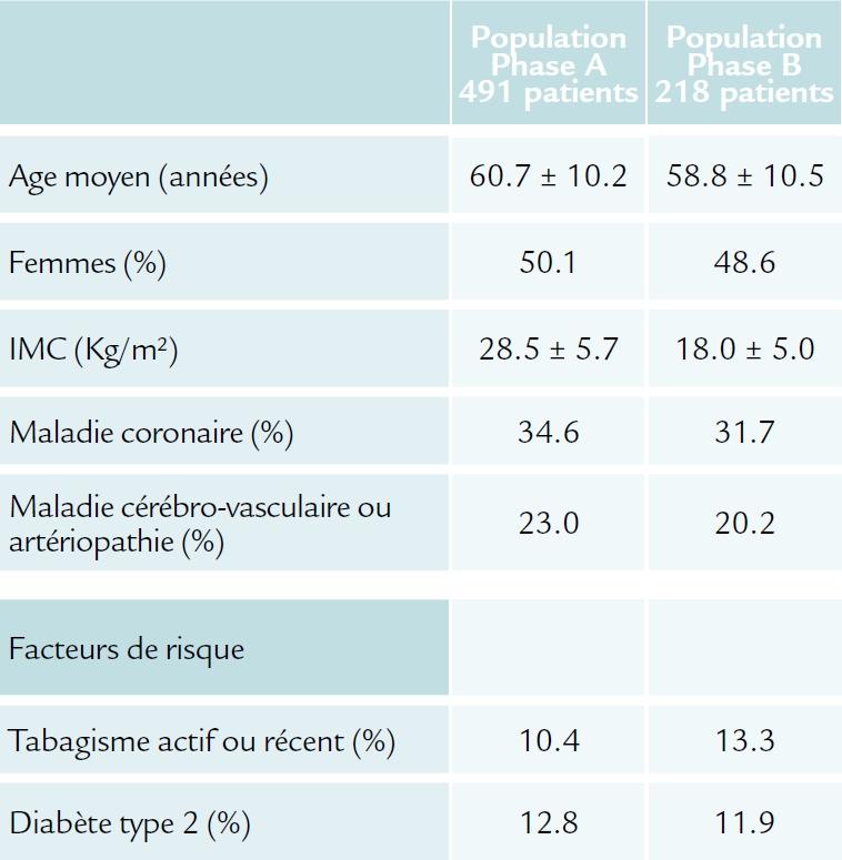 Population de l'étude GAUSS 3 (ACC 2016) 1ère partie