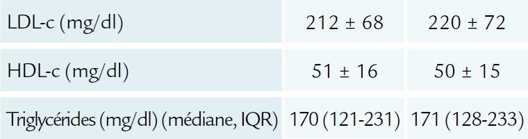 Population de l'étude GAUSS 3 (ACC 2016) 3ème partie