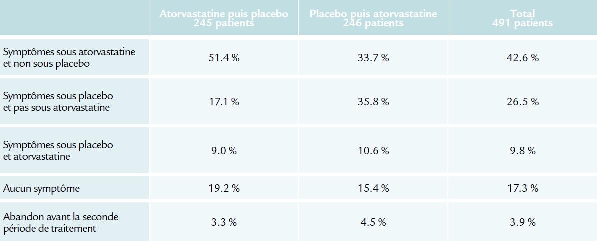 Résulats de la Phase A de l'étude GAUSS 3 (ACC 2016)